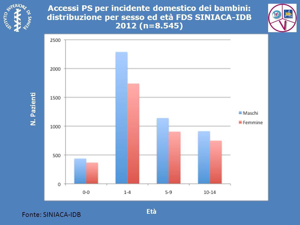 Accessi PS per incidente domestico dei bambini: distribuzione per sesso ed età FDS SINIACA-IDB 2012 (n=8.545) Fonte: SINIACA-IDB Età N. Pazienti