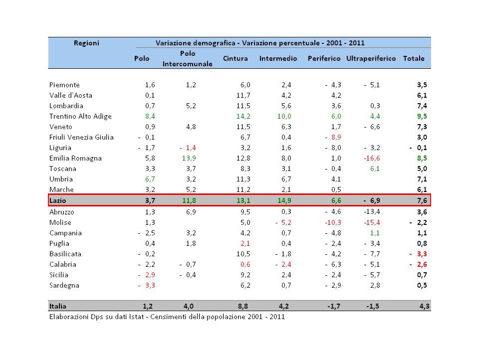 Lazio - Indicatori a livello regionale (1)