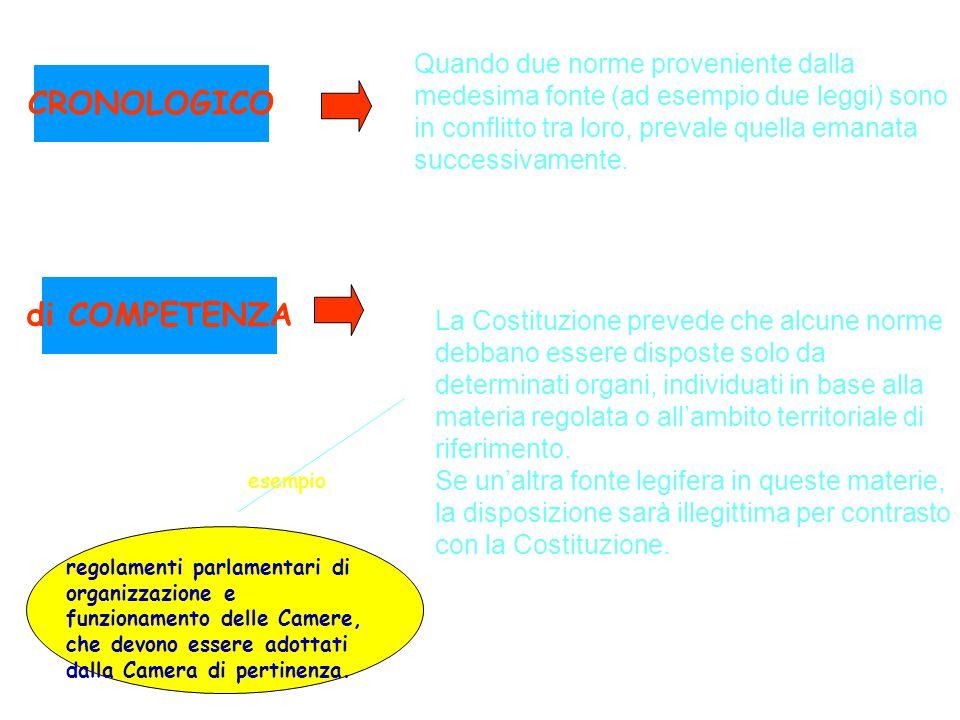 CRONOLOGICO di COMPETENZA Quando due norme proveniente dalla medesima fonte (ad esempio due leggi) sono in conflitto tra loro, prevale quella emanata
