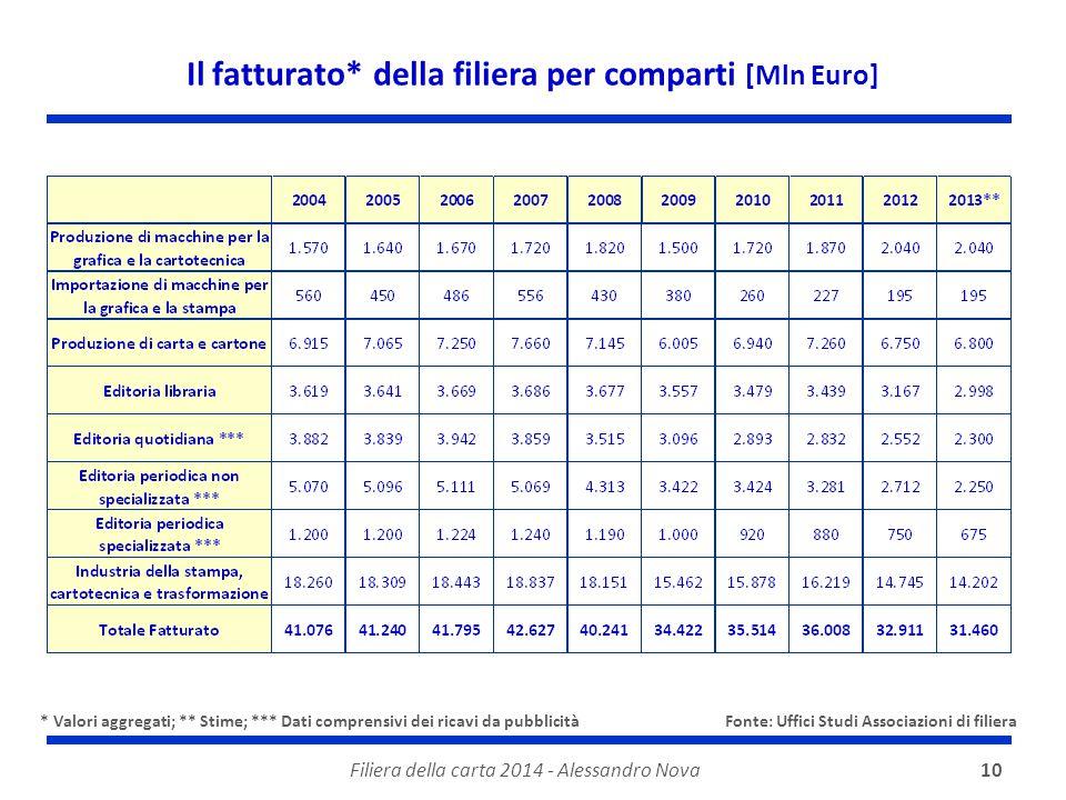 Filiera della carta 2014 - Alessandro Nova10 Il fatturato* della filiera per comparti [Mln Euro] * Valori aggregati; ** Stime; *** Dati comprensivi de