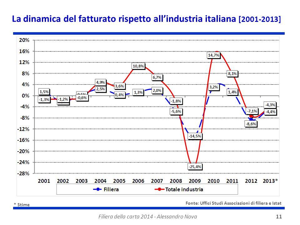 Filiera della carta 2014 - Alessandro Nova11 La dinamica del fatturato rispetto all'industria italiana [2001-2013] * Stime Fonte: Uffici Studi Associa