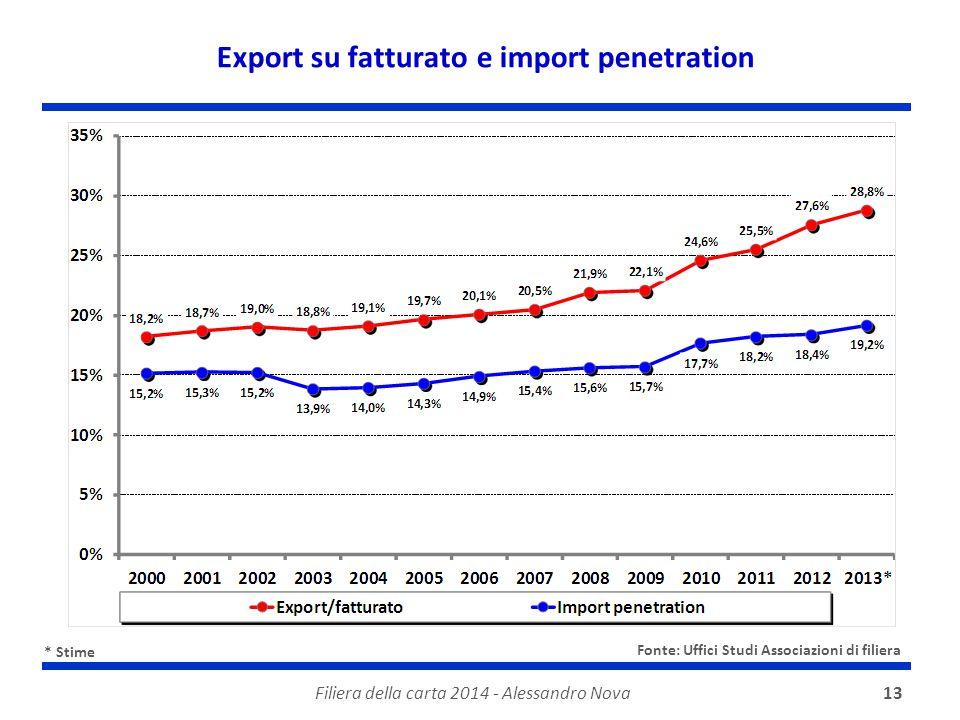 Filiera della carta 2014 - Alessandro Nova13 Export su fatturato e import penetration * Stime Fonte: Uffici Studi Associazioni di filiera
