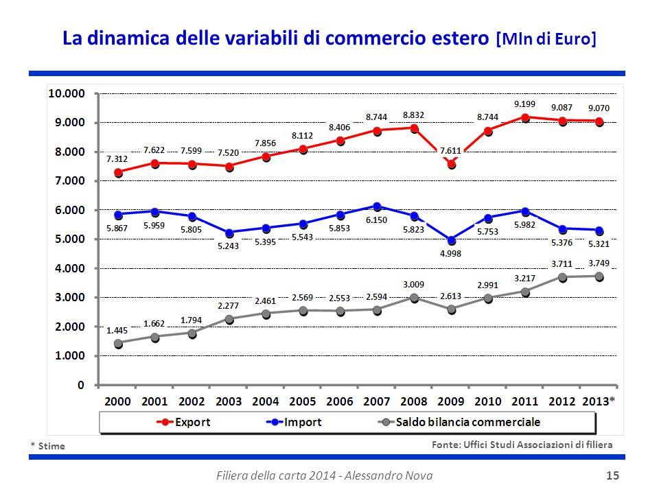 Filiera della carta 2014 - Alessandro Nova15 La dinamica delle variabili di commercio estero [Mln di Euro] * Stime Fonte: Uffici Studi Associazioni di filiera