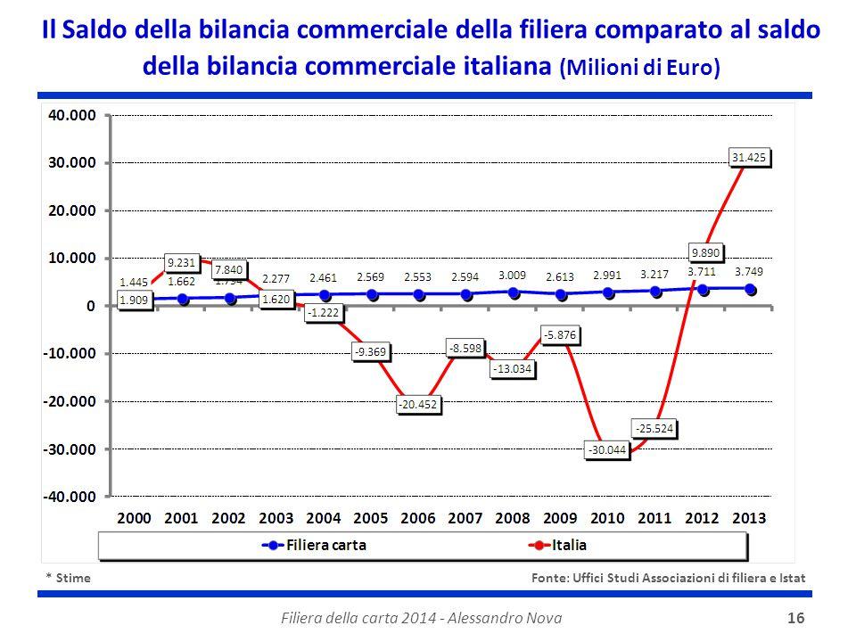 Filiera della carta 2014 - Alessandro Nova16 Il Saldo della bilancia commerciale della filiera comparato al saldo della bilancia commerciale italiana