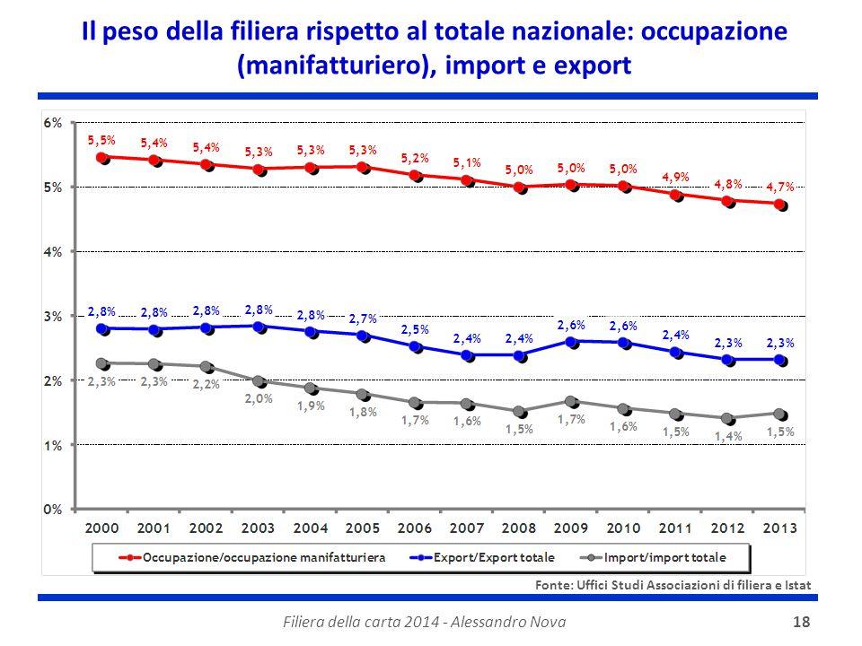 Filiera della carta 2014 - Alessandro Nova18 Il peso della filiera rispetto al totale nazionale: occupazione (manifatturiero), import e export Fonte: