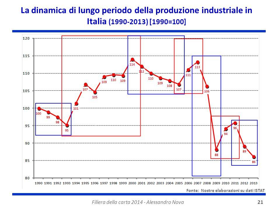 Filiera della carta 2014 - Alessandro Nova21 La dinamica di lungo periodo della produzione industriale in Italia (1990-2013) [1990=100] Fonte: Nostre elaborazioni su dati ISTAT