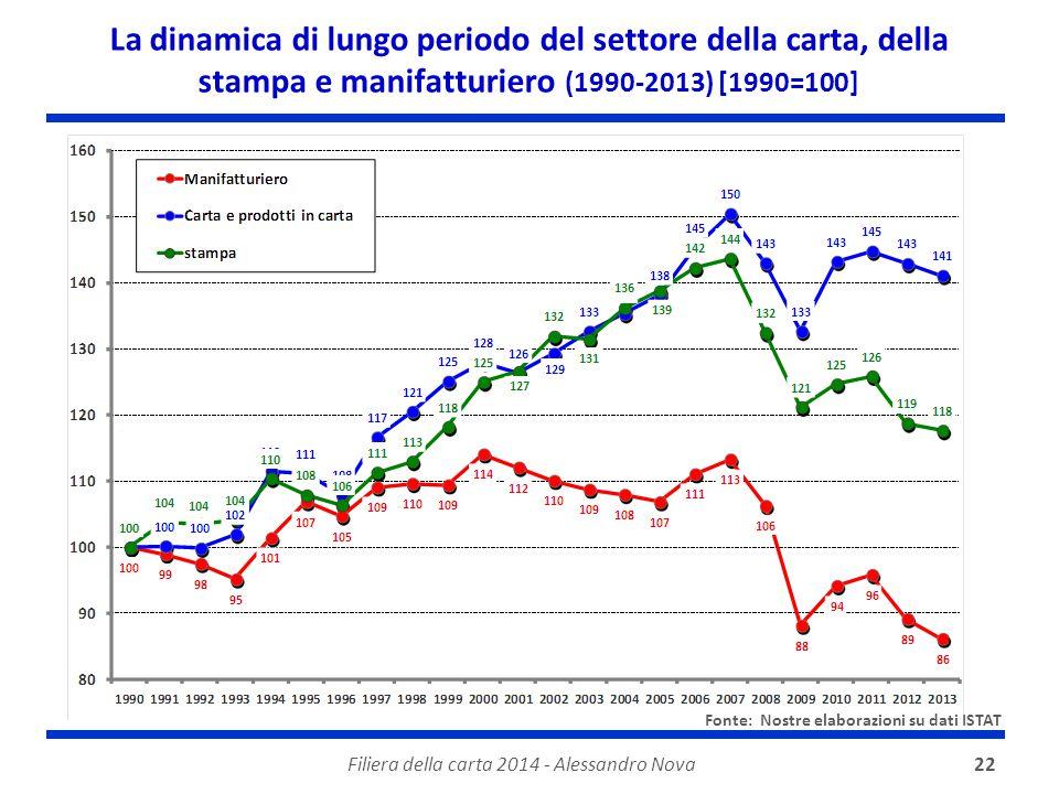 Filiera della carta 2014 - Alessandro Nova22 La dinamica di lungo periodo del settore della carta, della stampa e manifatturiero (1990-2013) [1990=100
