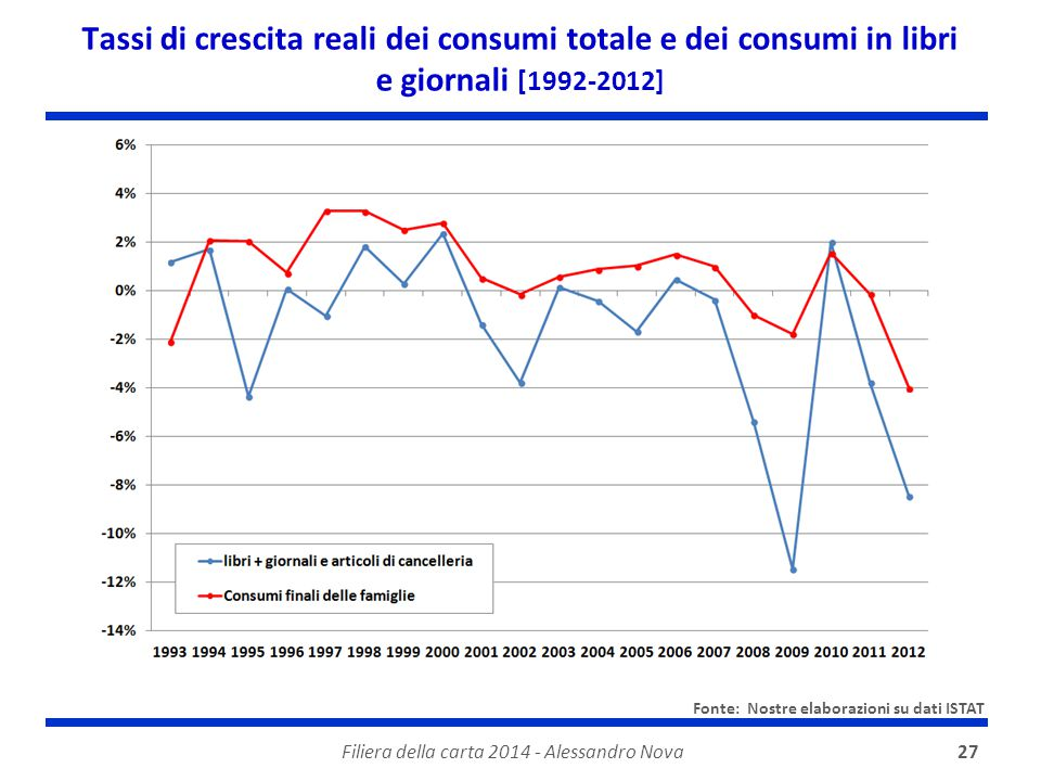 Filiera della carta 2014 - Alessandro Nova27 Tassi di crescita reali dei consumi totale e dei consumi in libri e giornali [1992-2012] Fonte: Nostre el