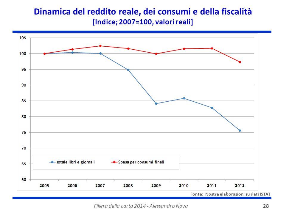 Filiera della carta 2014 - Alessandro Nova28 Dinamica del reddito reale, dei consumi e della fiscalità [Indice; 2007=100, valori reali] Fonte: Nostre