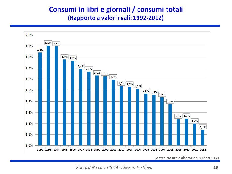 Filiera della carta 2014 - Alessandro Nova29 Consumi in libri e giornali / consumi totali (Rapporto a valori reali: 1992-2012) Fonte: Nostre elaborazi