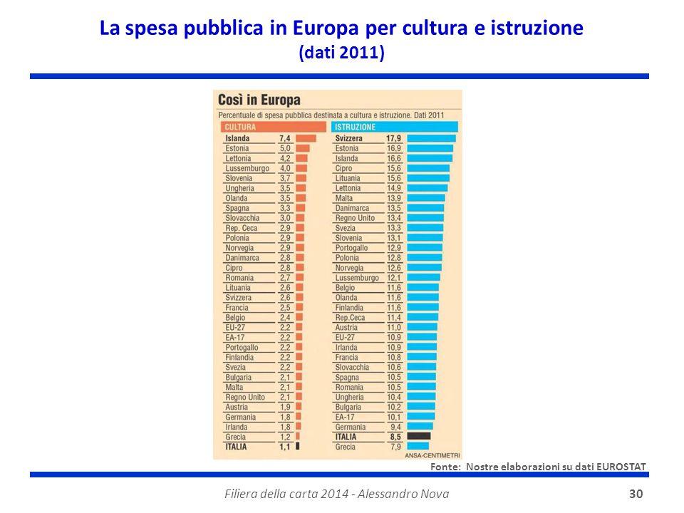 Filiera della carta 2014 - Alessandro Nova30 La spesa pubblica in Europa per cultura e istruzione (dati 2011) Fonte: Nostre elaborazioni su dati EUROS