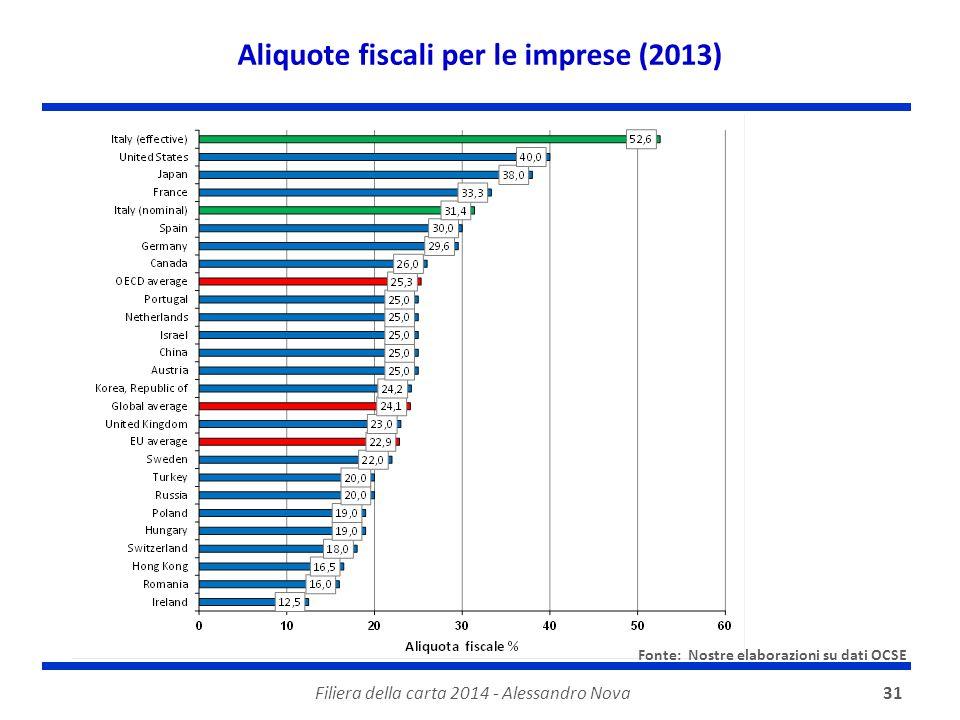 Filiera della carta 2014 - Alessandro Nova31 Aliquote fiscali per le imprese (2013) Fonte: Nostre elaborazioni su dati OCSE