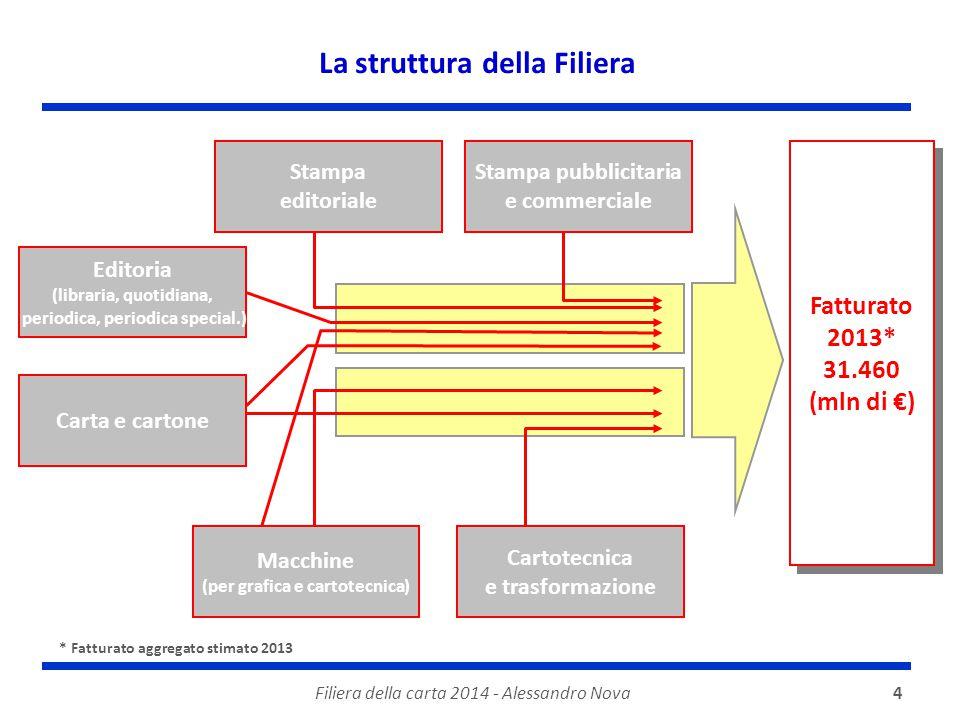 4 La struttura della Filiera Stampa editoriale Carta e cartone Fatturato 2013* 31.460 (mln di €) Fatturato 2013* 31.460 (mln di €) Editoria (libraria,