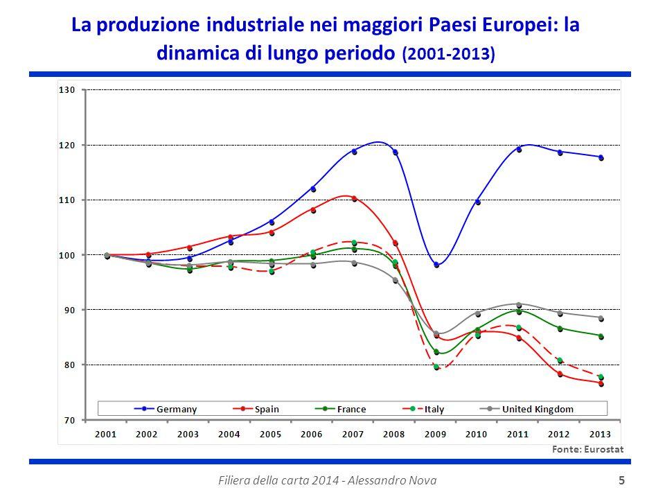 5 La produzione industriale nei maggiori Paesi Europei: la dinamica di lungo periodo (2001-2013) Fonte: Eurostat