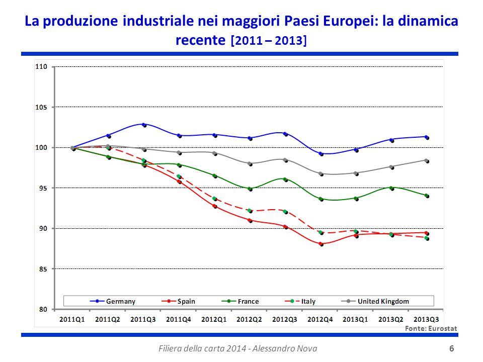 Filiera della carta 2014 - Alessandro Nova6 La produzione industriale nei maggiori Paesi Europei: la dinamica recente [2011 – 2013] Fonte: Eurostat