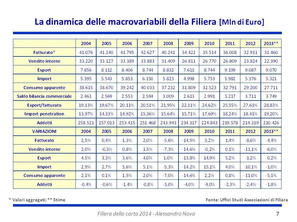 Filiera della carta 2014 - Alessandro Nova7 La dinamica delle macrovariabili della Filiera [Mln di Euro] * Valori aggregati; ** Stime Fonte: Uffici Studi Associazioni di Filiera