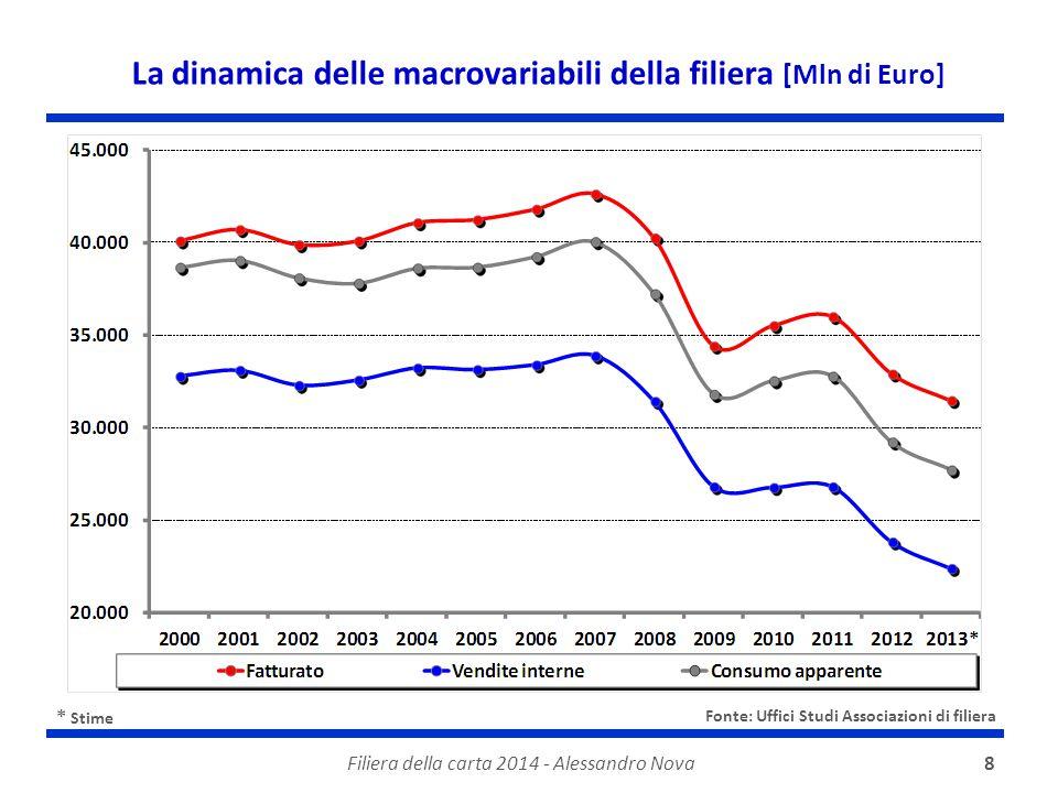 Filiera della carta 2014 - Alessandro Nova8 * Stime La dinamica delle macrovariabili della filiera [Mln di Euro] Fonte: Uffici Studi Associazioni di filiera