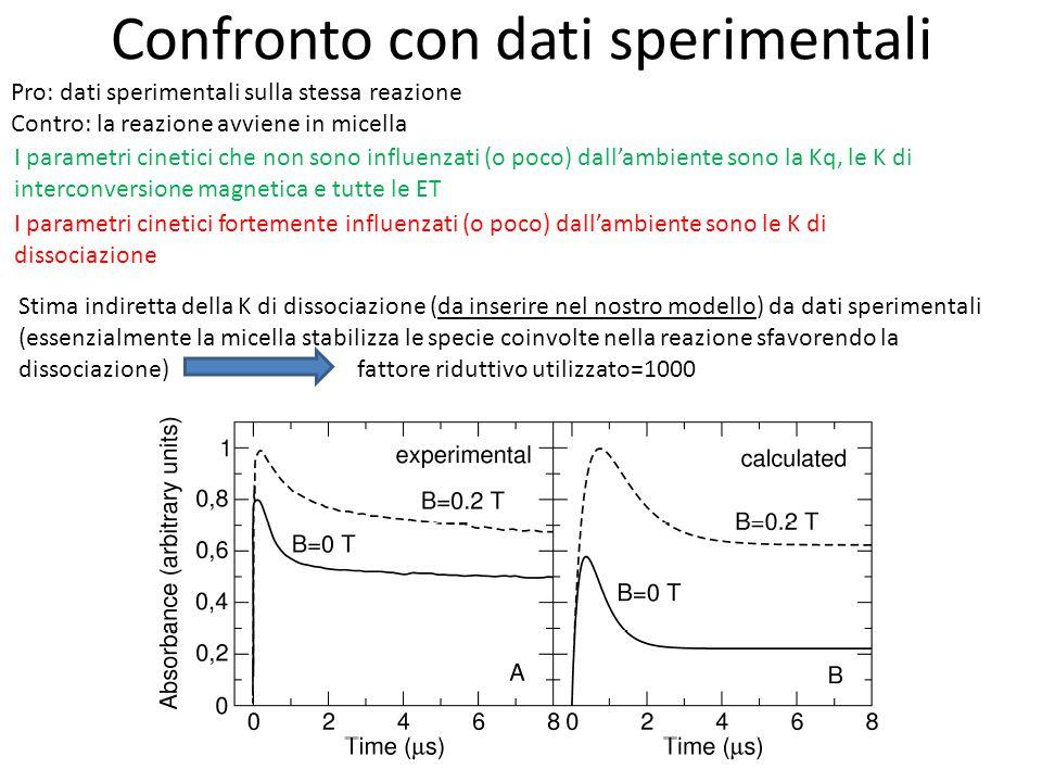 Confronto con dati sperimentali Pro: dati sperimentali sulla stessa reazione Contro: la reazione avviene in micella I parametri cinetici che non sono influenzati (o poco) dall'ambiente sono la Kq, le K di interconversione magnetica e tutte le ET I parametri cinetici fortemente influenzati (o poco) dall'ambiente sono le K di dissociazione Stima indiretta della K di dissociazione (da inserire nel nostro modello) da dati sperimentali (essenzialmente la micella stabilizza le specie coinvolte nella reazione sfavorendo la dissociazione) fattore riduttivo utilizzato=1000