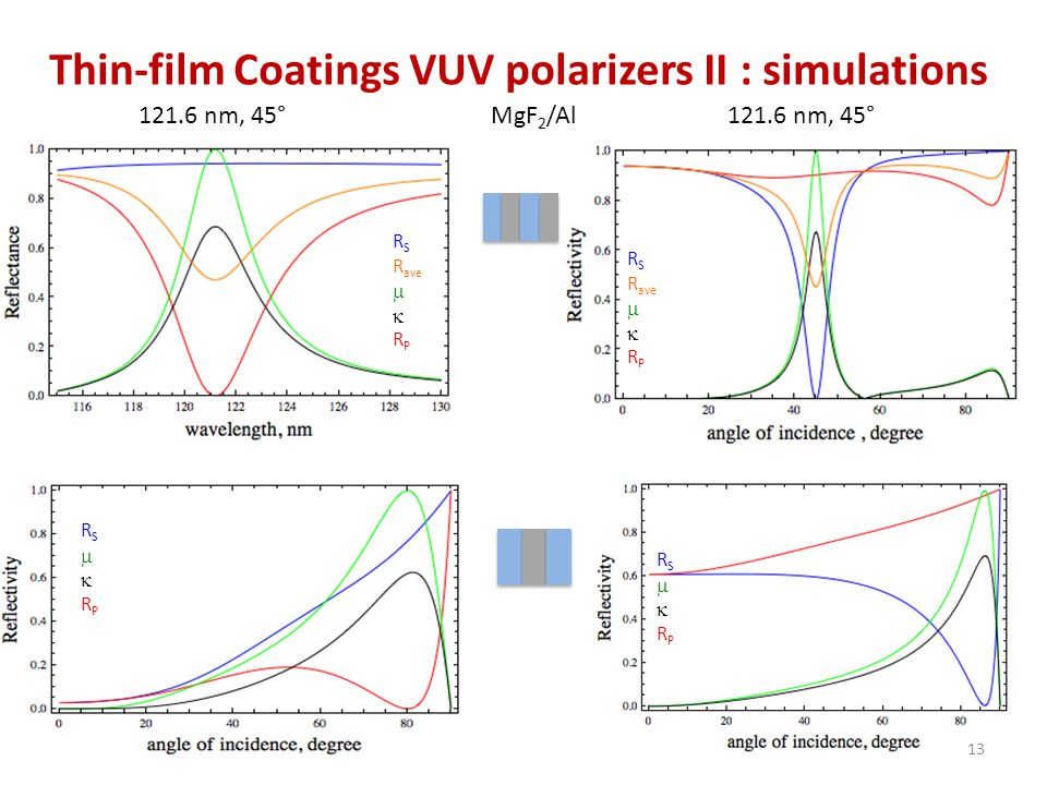 Thin-film Coatings VUV polarizers II : simulations 121.6 nm, 45° R S R ave   R P RSRPRSRP MgF 2 /Al 13 R S R ave   R P RSRPRSRP