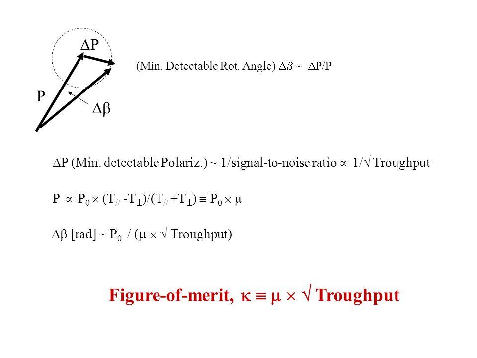 (Min.Detectable Rot. Angle)  ~  P/P  PP P  P (Min.