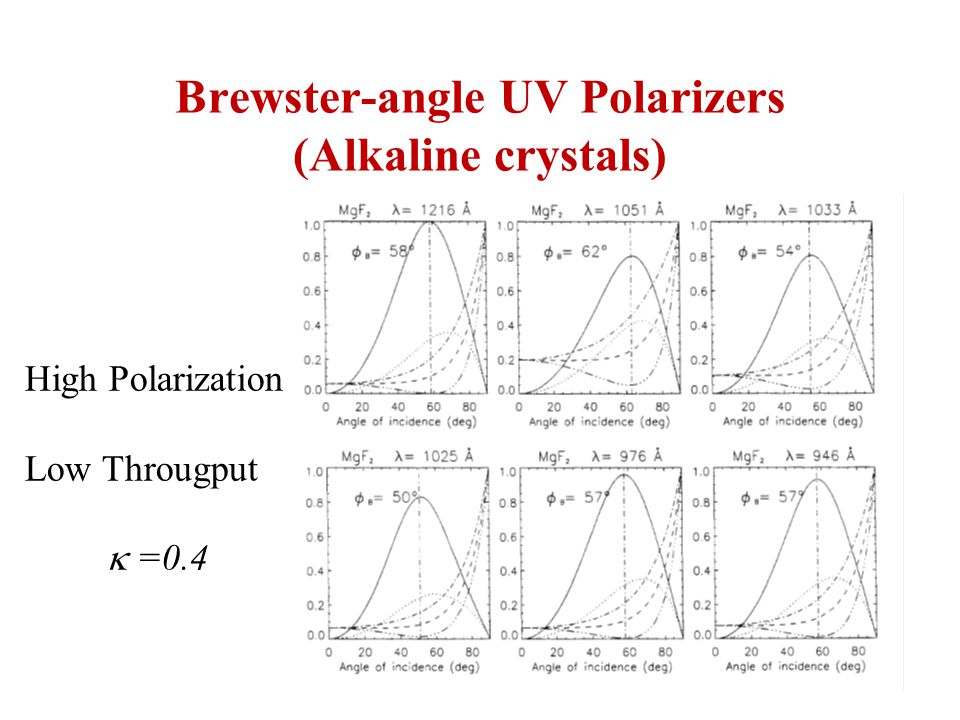 Brewster-angle UV Polarizers (Alkaline crystals) High Polarization Low Througput  =0.4