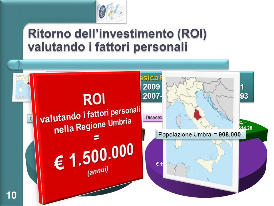 Ritorno dell'investimento (ROI) valutando i fattori personali 10 Assistenza Protesica Regione Umbria Spesa protesica  2009= € 8.136.567,31Spesa prote