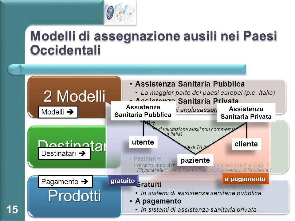 Modelli di assegnazione ausili nei Paesi Occidentali 15 Assistenza Sanitaria Pubblica La maggior parte dei paesi europei (p.e. Italia) Assistenza Sani