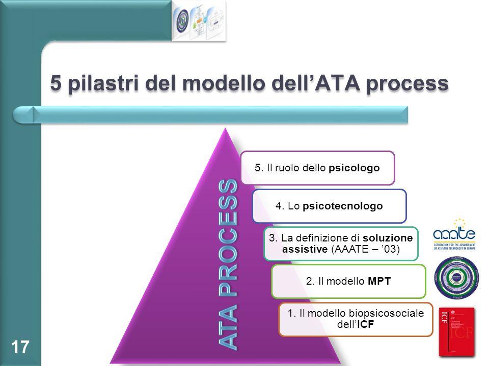 5 pilastri del modello dell'ATA process 17 5. Il ruolo dello psicologo4. Lo psicotecnologo 3. La definizione di soluzione assistive (AAATE – '03) 2. I