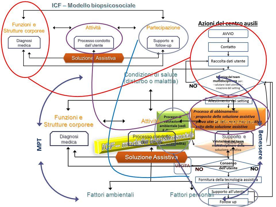 L'ATA process alla luce del modello biopsicosociale dell'ICF Condizioni di salute (disturbo o malattia) Funzioni e Strutture corporee AttivitàPartecip