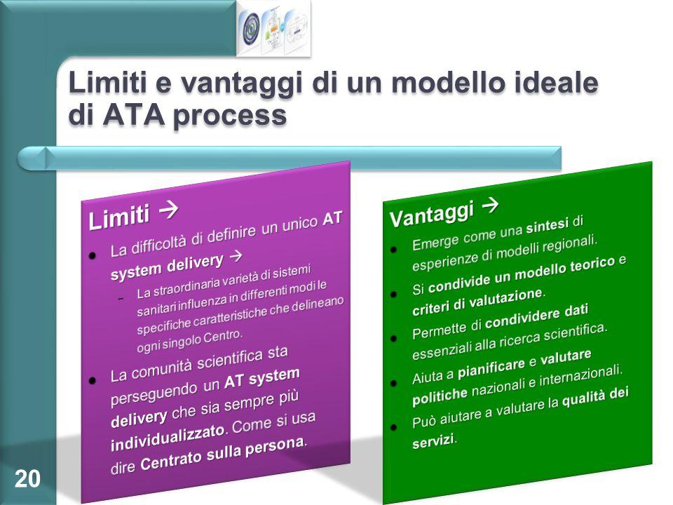 Limiti e vantaggi di un modello ideale di ATA process 20