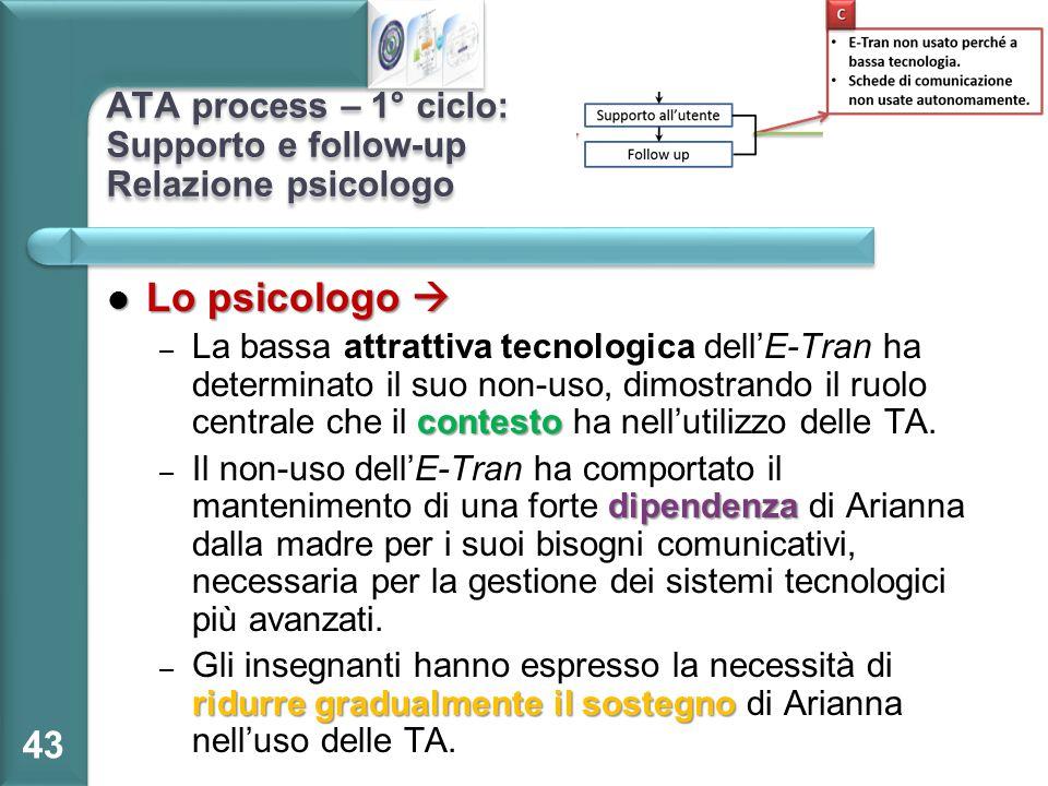 ATA process – 1° ciclo: Supporto e follow-up Relazione psicologo Lo psicologo  Lo psicologo  contesto – La bassa attrattiva tecnologica dell'E-Tran