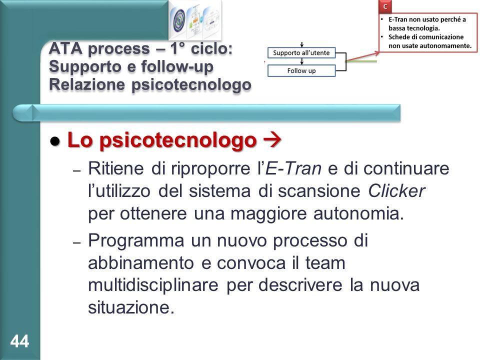 ATA process – 1° ciclo: Supporto e follow-up Relazione psicotecnologo Lo psicotecnologo  Lo psicotecnologo  – Ritiene di riproporre l'E-Tran e di co