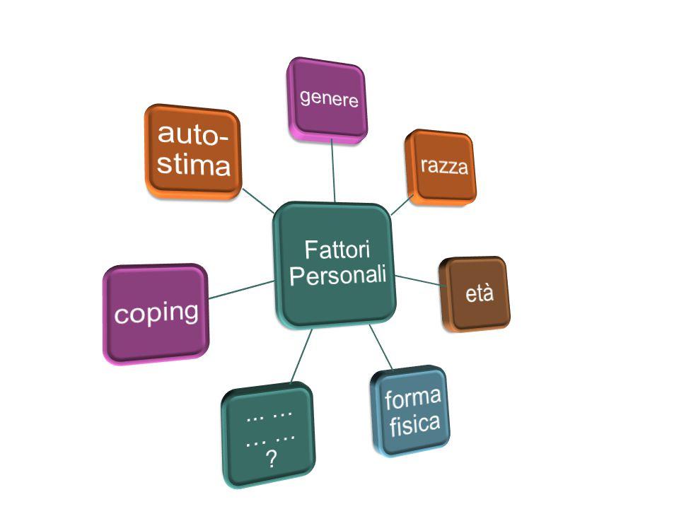 Cosa sono i fattori personali 5 Condizione di Salute (disturbo o malattia) Funzioni e strutture corporee AttivitàPartecipazione Fattori ambientali Fat