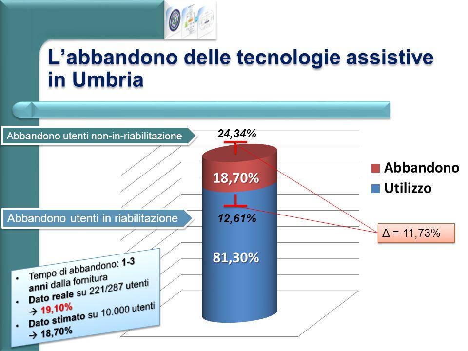 L'abbandono delle tecnologie assistive in Umbria Δ = 11,73% Abbandono utenti non-in-riabilitazione Abbandono utenti in riabilitazione 24,34% 12,61%