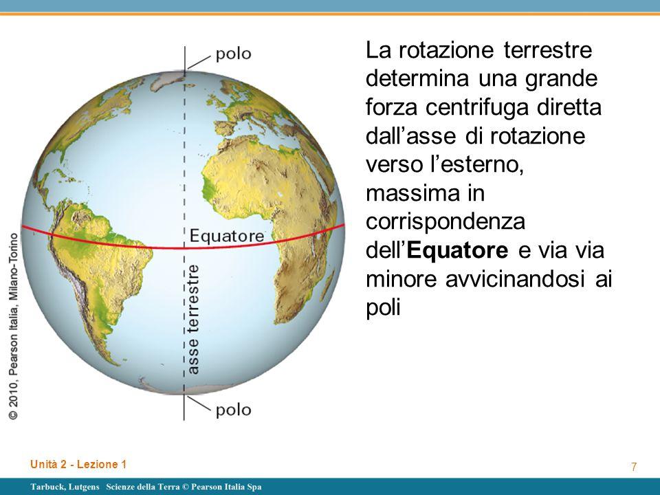 Unità 2 - Lezione 1 7 La rotazione terrestre determina una grande forza centrifuga diretta dall'asse di rotazione verso l'esterno, massima in corrispo