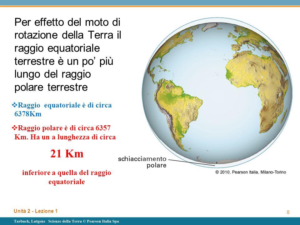 Unità 2 - Lezione 1 8 Per effetto del moto di rotazione della Terra il raggio equatoriale terrestre è un po' più lungo del raggio polare terrestre  R