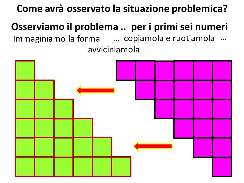 Osserviamo il problema.. per i primi sei numeri Immaginiamo la forma … copiamola e ruotiamola avviciniamola … Come avrà osservato la situazione proble