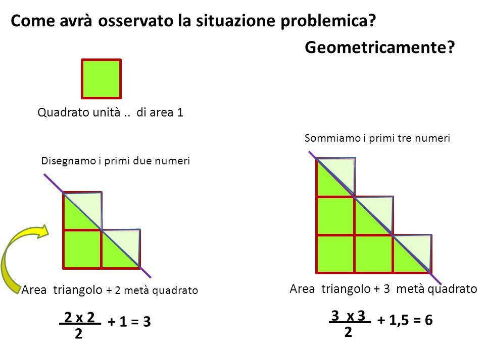 Geometricamente? 2 x 2 2 Area triangolo + 1 = 3 3 x 3 2 + 1,5 = 6 Quadrato unità.. di area 1 Disegnamo i primi due numeri Area triangolo + 3 metà quad
