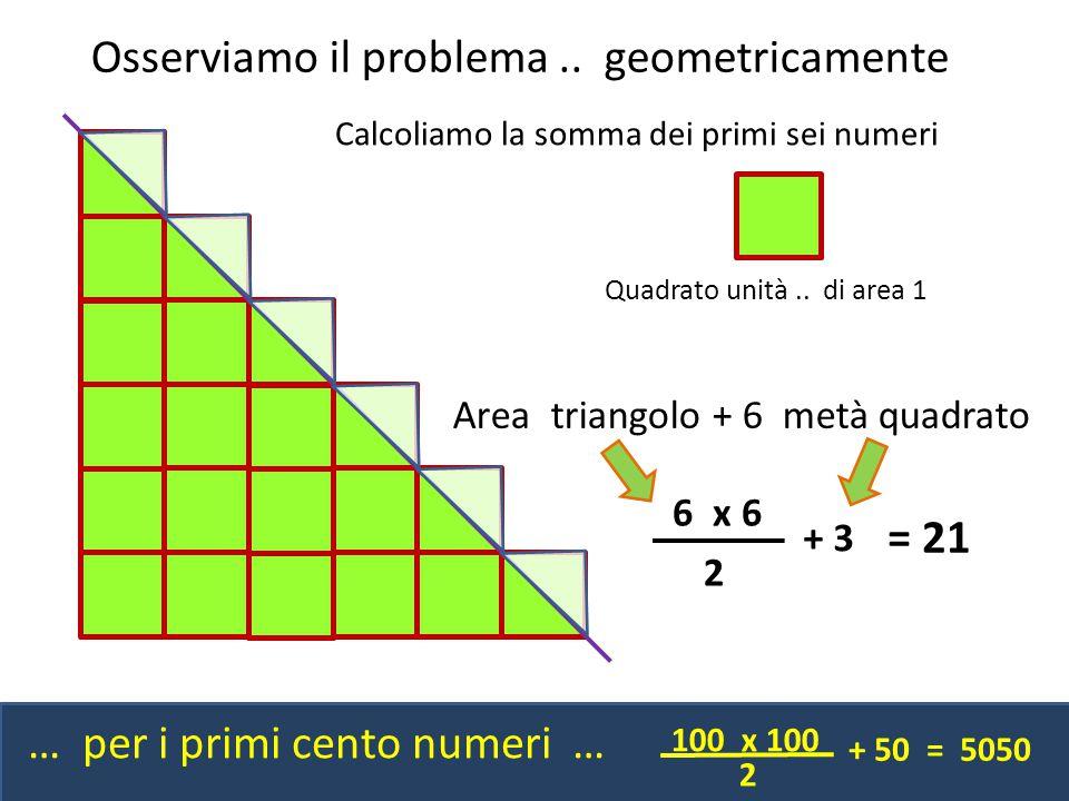Calcoliamo la somma dei primi sei numeri 6 x 6 2 + 3 Area triangolo + 6 metà quadrato Osserviamo il problema.. geometricamente 100 x 100 2 + 50 = 5050