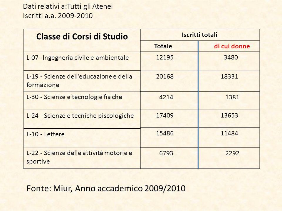 Classe di Corsi di Studio L-07- Ingegneria civile e ambientale L-19 - Scienze dell'educazione e della formazione L-30 - Scienze e tecnologie fisiche L