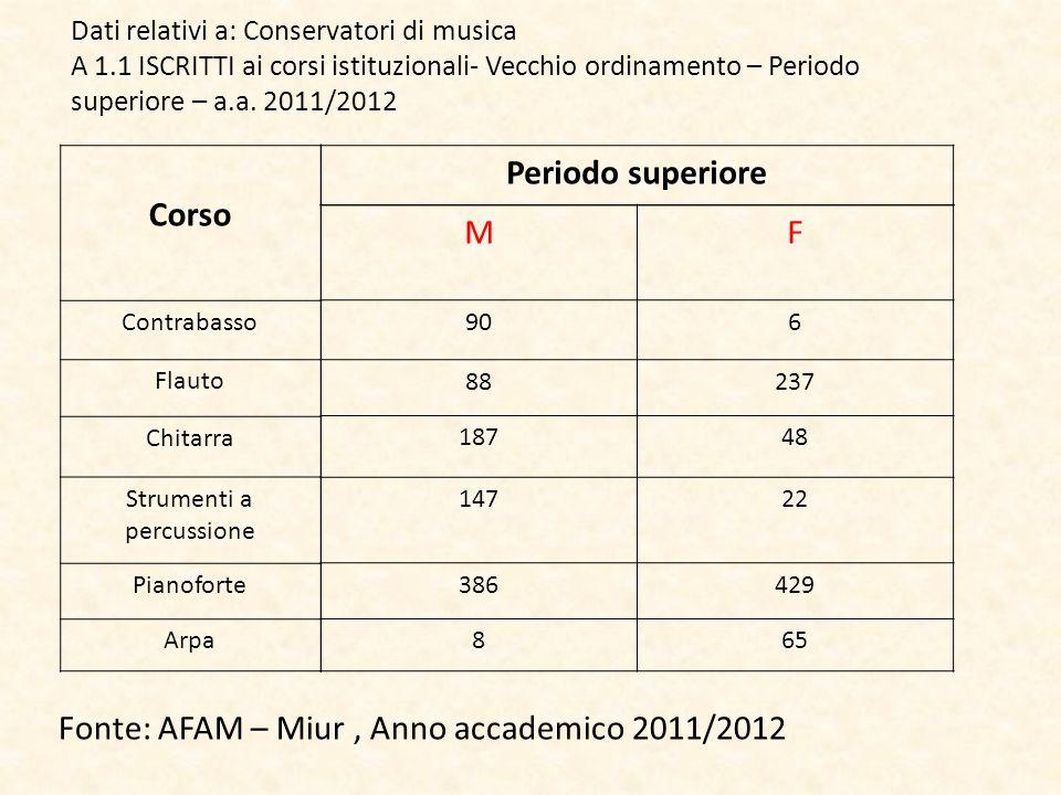 Corso Contrabasso Flauto Chitarra Strumenti a percussione Pianoforte Arpa Periodo superiore MF 906 88237 18748 14722 386429 865 Dati relativi a: Conse