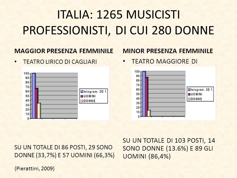 ITALIA: 1265 MUSICISTI PROFESSIONISTI, DI CUI 280 DONNE MAGGIOR PRESENZA FEMMINILE TEATRO LIRICO DI CAGLIARI SU UN TOTALE DI 86 POSTI, 29 SONO DONNE (