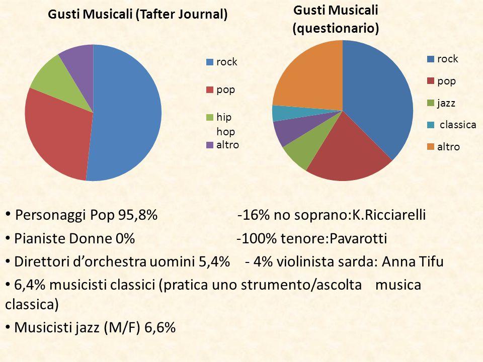 Personaggi Pop 95,8% -16% no soprano:K.Ricciarelli Pianiste Donne 0% -100% tenore:Pavarotti Direttori d'orchestra uomini 5,4% - 4% violinista sarda: A