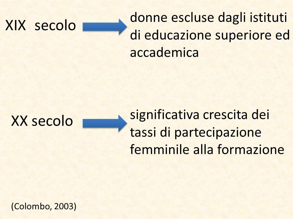 XIXsecolo donne escluse dagli istituti di educazione superiore ed accademica XX secolo significativa crescita dei tassi di partecipazione femminile al
