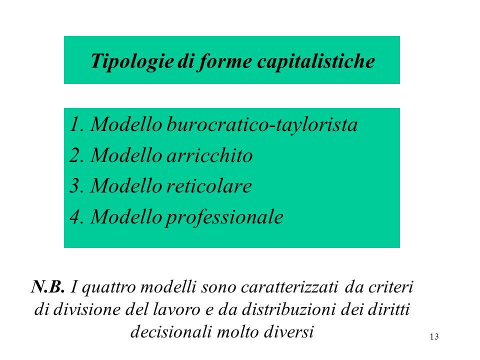 13 Tipologie di forme capitalistiche 1. Modello burocratico-taylorista 2.