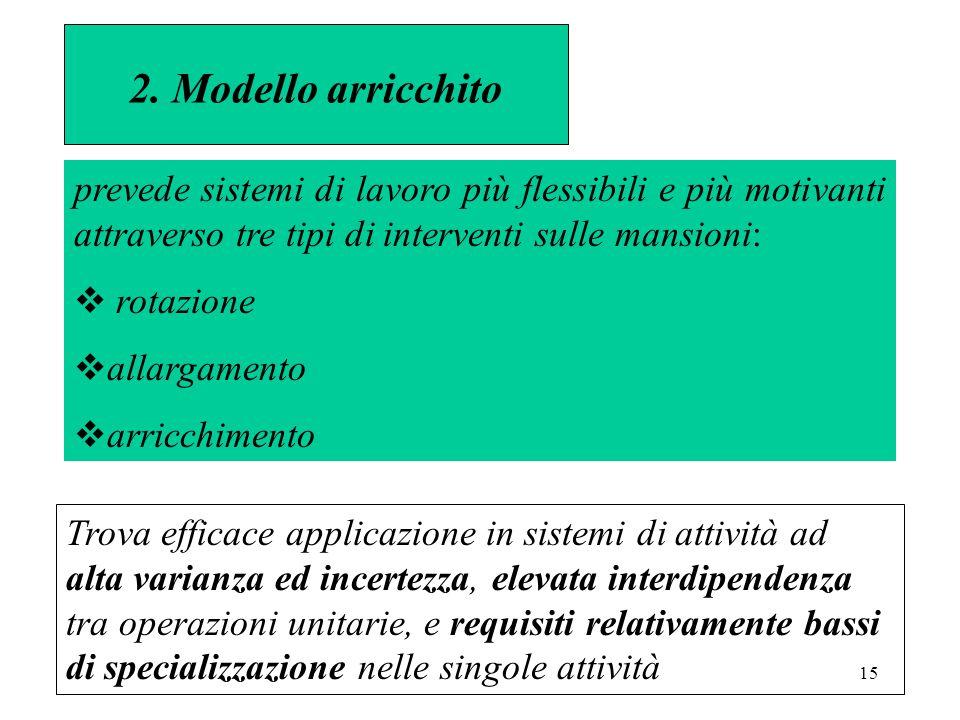 15 2. Modello arricchito prevede sistemi di lavoro più flessibili e più motivanti attraverso tre tipi di interventi sulle mansioni:  rotazione  alla