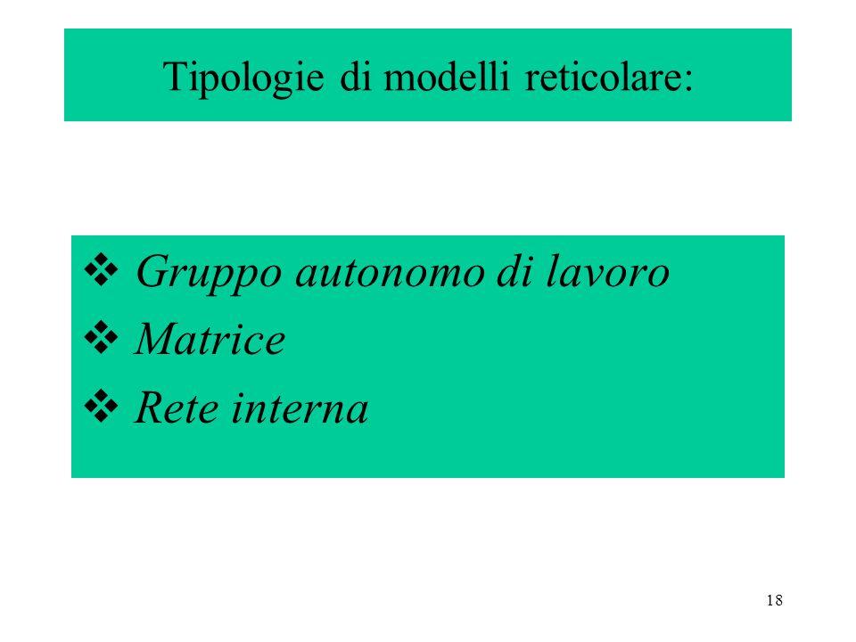 18 Tipologie di modelli reticolare:  Gruppo autonomo di lavoro  Matrice  Rete interna