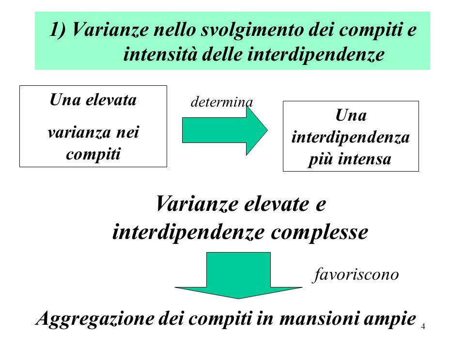 4 1) Varianze nello svolgimento dei compiti e intensità delle interdipendenze Una elevata varianza nei compiti Una interdipendenza più intensa Varianze elevate e interdipendenze complesse determina Aggregazione dei compiti in mansioni ampie favoriscono