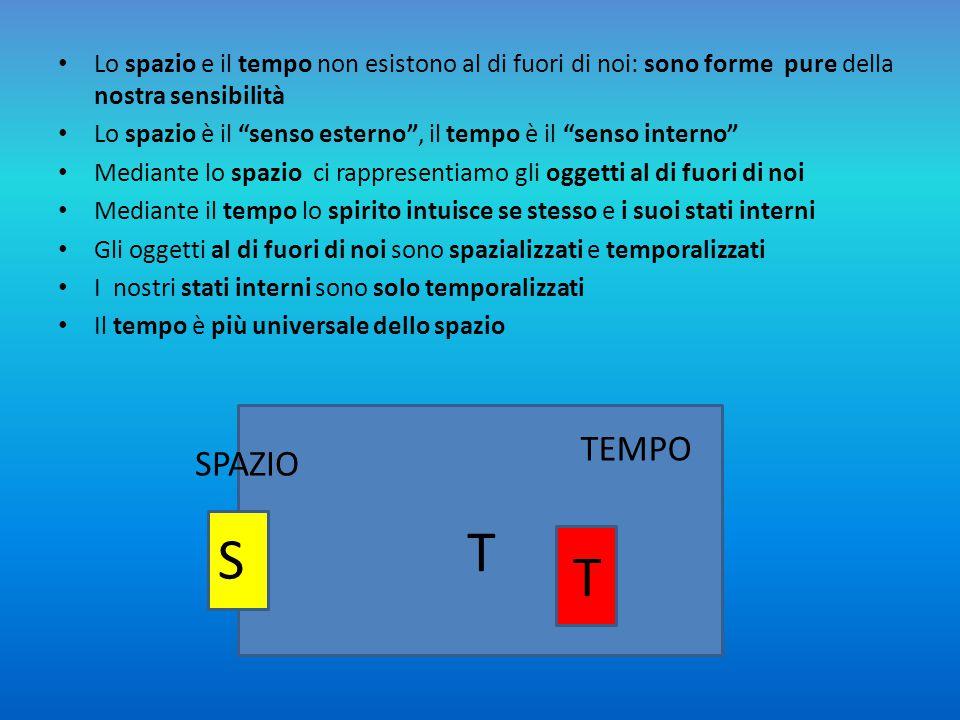 Lo spazio e il tempo non esistono al di fuori di noi: sono forme pure della nostra sensibilità Lo spazio è il senso esterno , il tempo è il senso interno Mediante lo spazio ci rappresentiamo gli oggetti al di fuori di noi Mediante il tempo lo spirito intuisce se stesso e i suoi stati interni Gli oggetti al di fuori di noi sono spazializzati e temporalizzati I nostri stati interni sono solo temporalizzati Il tempo è più universale dello spazio SPAZIO TEMPO S T T