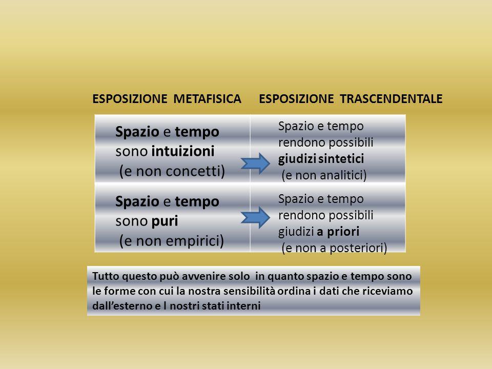 ESPOSIZIONE METAFISICAESPOSIZIONE TRASCENDENTALE Spazio e tempo sono intuizioni (e non concetti) Spazio e tempo sono puri (e non empirici) Spazio e te